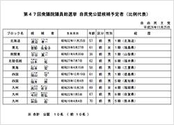 第47回衆議院選挙 自民党公認候補予定者